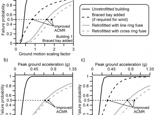 Fragility curves for seismic evaluation and design